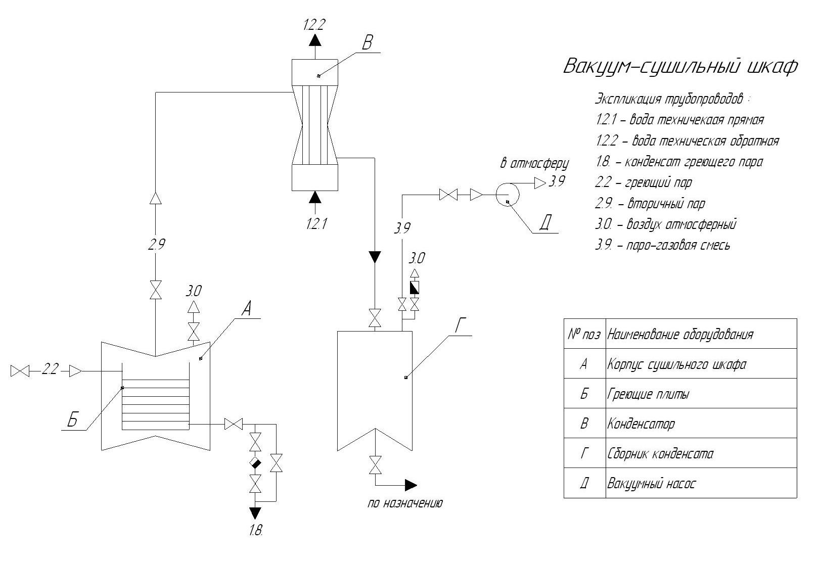Отчет по общеинженерной практике на химических производствах Схема установки вакуум сушильного шкафа